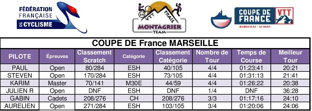 Base classement cdf 2019 rogner