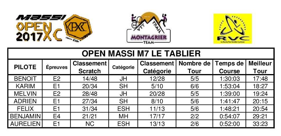 Classement open massi tablier
