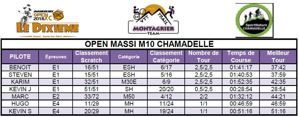 Opm chamadelle